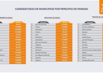 Movimiento Ciudadano también apuesta por hombre para pelear la presidencia de León