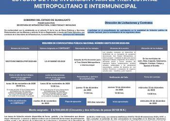 Lanzan convocatoria para estudios de factibilidad de Tren Interubano, la federación aportó 26 millones